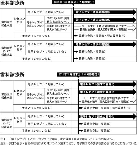 オンライン省令改正後のフロー.jpg