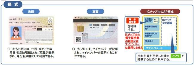 style of mynumber card.jpg
