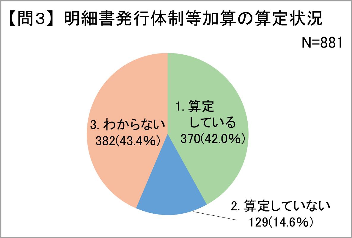 問3・・・明細書発行体制加算の算定状況
