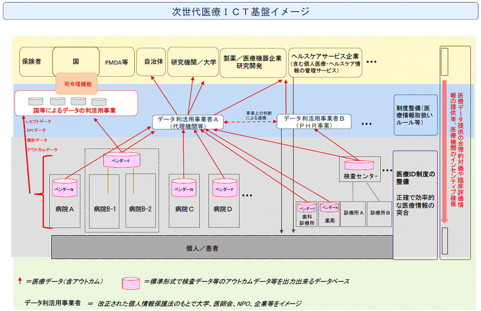 image-zisedaiiryouICTkiban.jpg