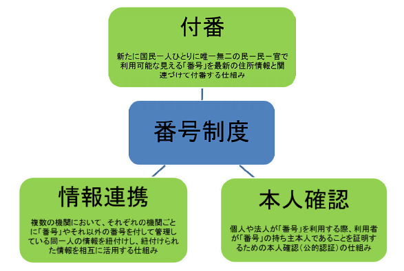 mynumber-kihonzu.jpg