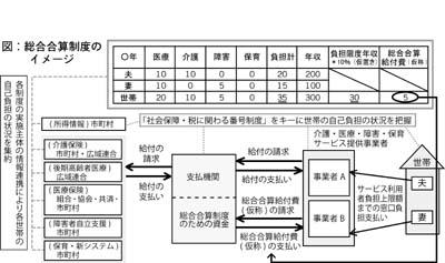 総合合算制度のイメージ
